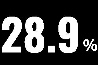 28.9%