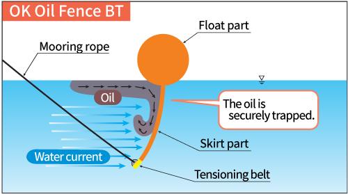 OK Oil Fence BT