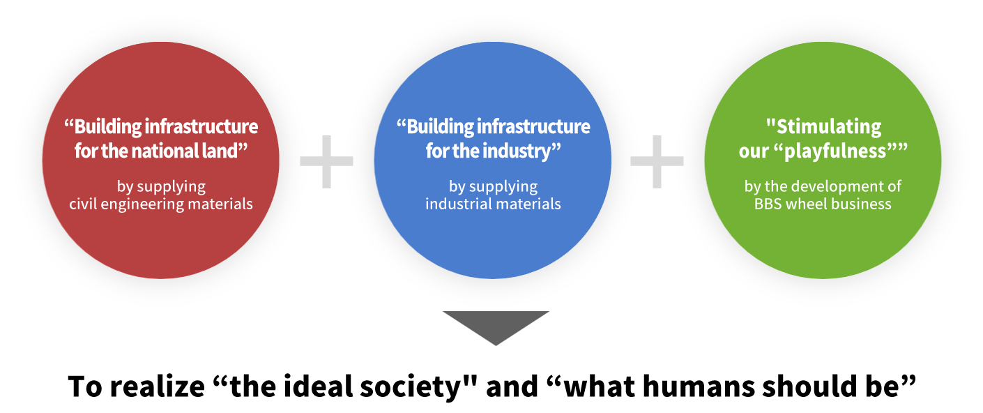 """""""Building infrastructure for the national land"""" by supplying civil engineering materials/""""Building infrastructure for the industry"""" by supplying industrial materials/""""Stimulating our """"playfulness"""""""" by the development of BBS wheel business→To realize """"the ideal society"""" and """"what humans should be"""""""